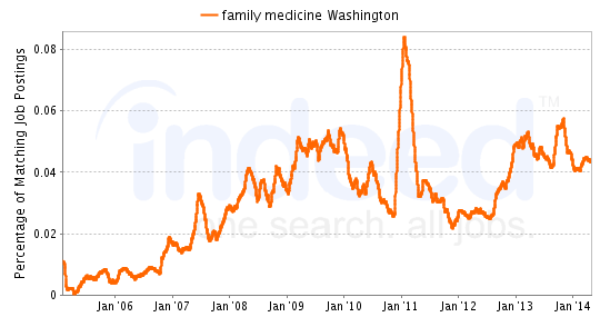 Chart of Family Medicine job growth in Washington
